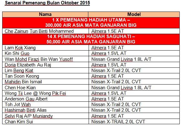 Pemenang Air Asia Nissan_Nissan Millionaire Drive_pandulajudotcom_01 (1)